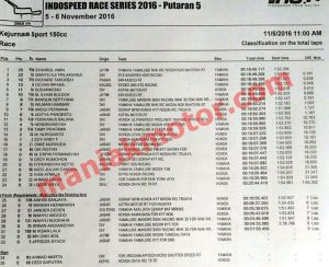 hasil-irs-seri-5-2016-150-race