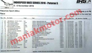 hasil-irs-seri-5-2016-race-250